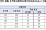 내년 서울 공립교사 304명 선발, 올해보다 34 감소